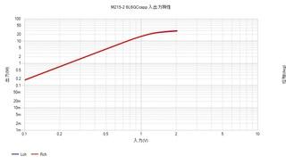 M215-2 6L6GC cspp 入出力特性.jpg