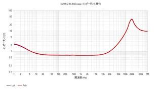 M215-2 6L6GC cspp 出力インピーダンス特性.jpg